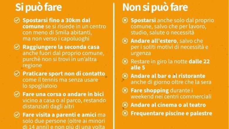 NEWS / Piemonte verso zona arancione, indice Rt sopra 1