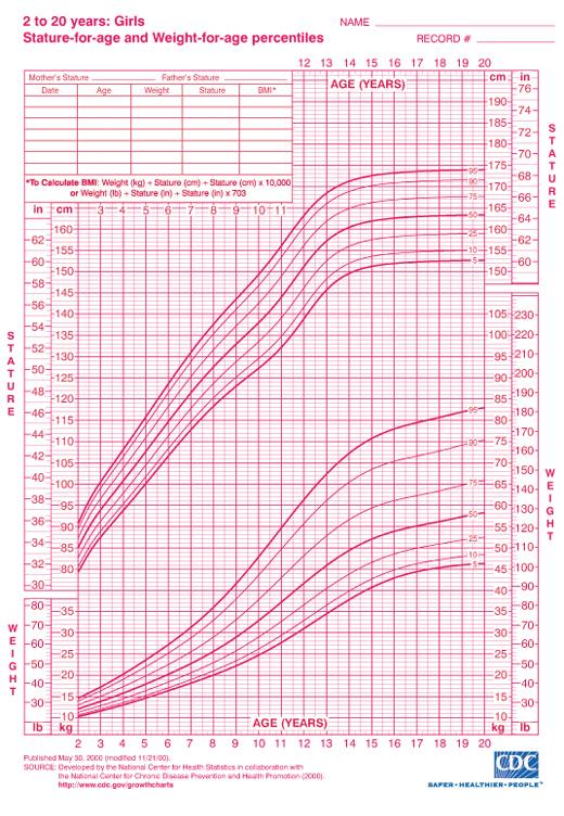 Baby Weight Percentile Calculator Cdc | Blog Dandk