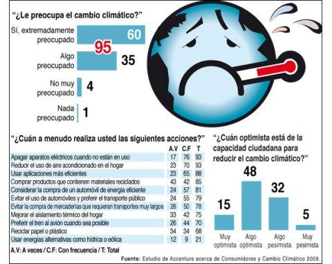 Calentamiento Global Chile