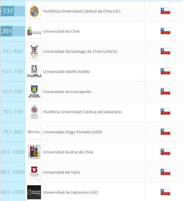 Lista de mejores universidades de Chile