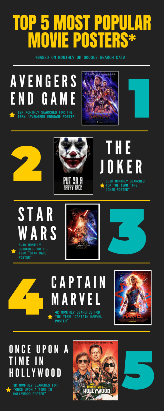 Most popular movie posters in the UK