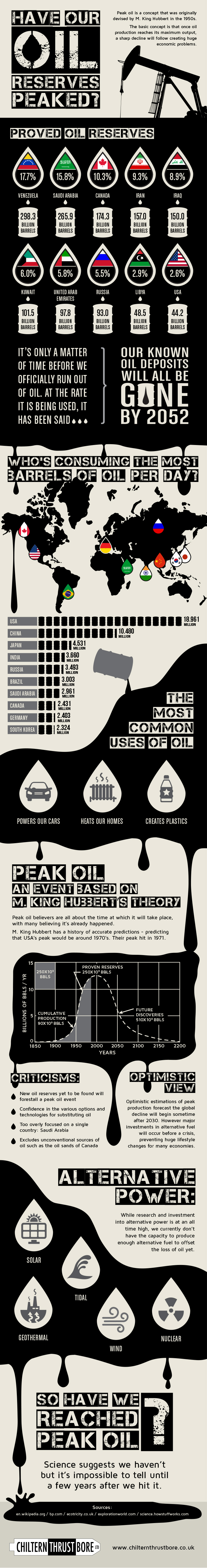 Have Our Oil Reserves Peaked? (Infographic)