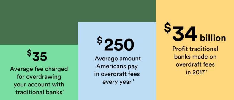 Meet SpotMe: Overdraft fee-free | Chime
