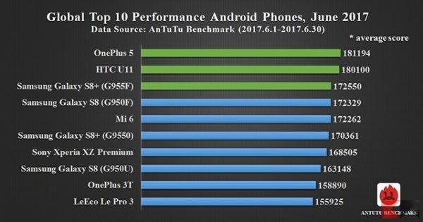 I migliori 10 smartphone del mese di Luglio 2017 [Antutu benchmark] - migliori smartphone