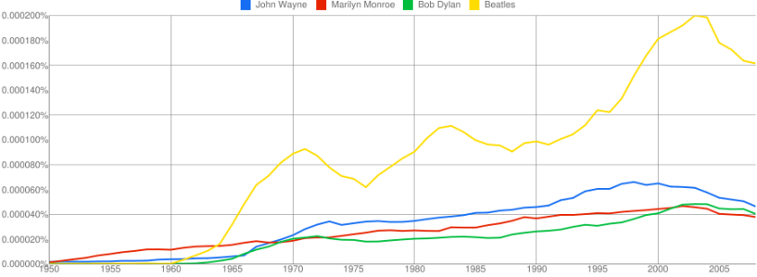 Google Ngram Viewer, John Wayne, Bob Dylan, Beatles, Marilyn Monroe