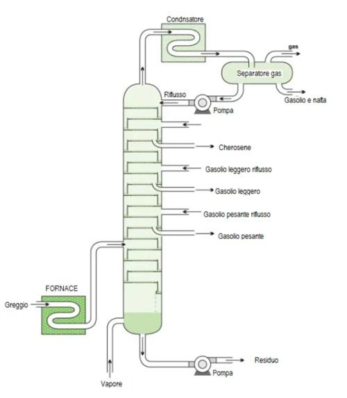 colonna di frazionamento