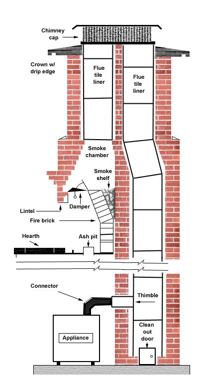 chimney corners