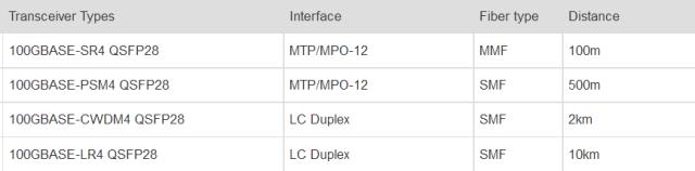 four 100G QSFP28 transceiver types