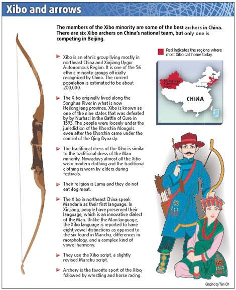 Xibo and arrows
