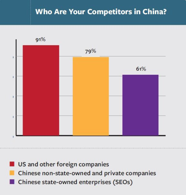 Competition with Chinese Firms Tops Challenges for ...