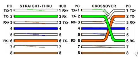 Cat6 Cable Colour Coding - Somurich.com