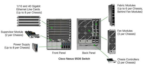 inner sructure of Cisco 9500 switch