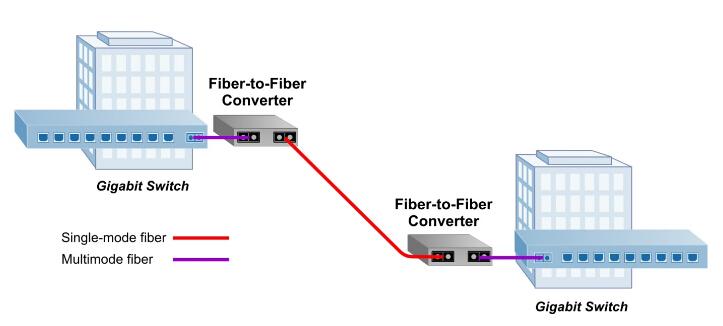 multimode-to-singlemode-media-converter-application