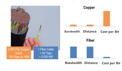 copper-vs-fiber
