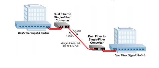 Fiber Media Converter application 2