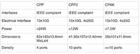 CFP VS. CPAK CFP2