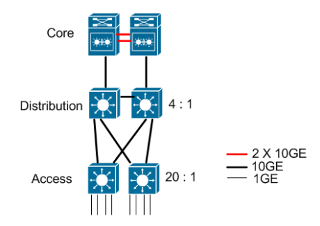 10G network layout