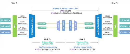 71km DWDM network