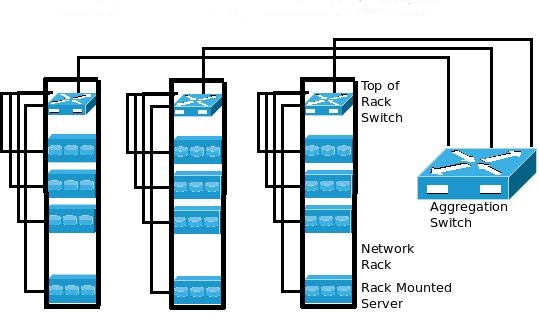 Top-of-Rack Network Connectivity