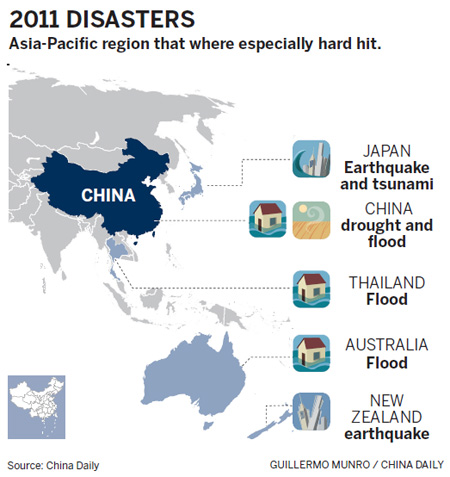 Disasters make it the year of living dangerously