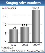 Passenger car sales numbers (source: CAAM, Sinotrust)
