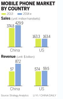 Nation becoming top mobile phone market