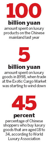 Buying luxury items is a brand-new success story