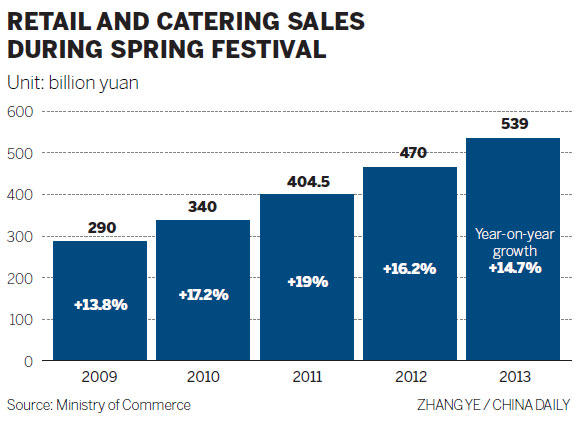 Retailers ring up record $86b