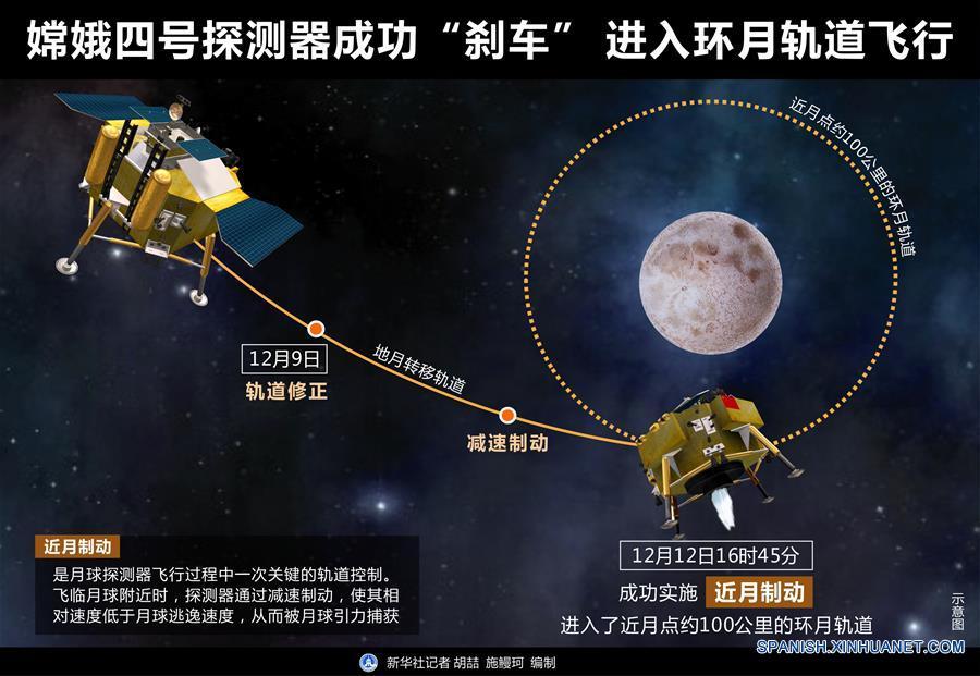 Sonda lunar china Chang'e-4 entra en órbita lunar