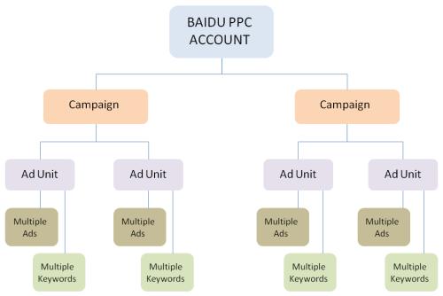 Baidu PPC account structure