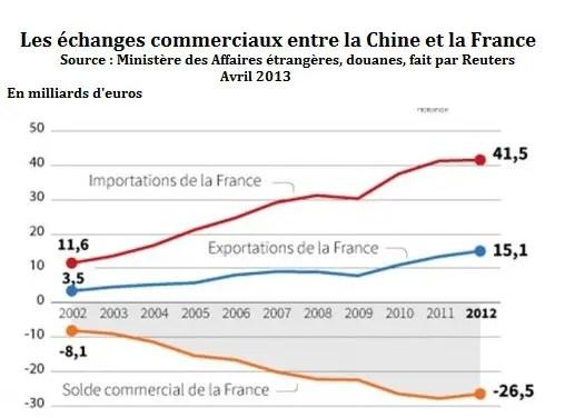 Enjeux et perspectives de la relation sino-française