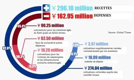 L'argent du PCC