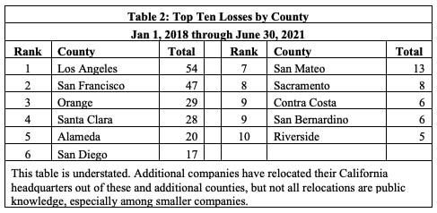 半年74家企业逃离加州!洛杉矶最惨