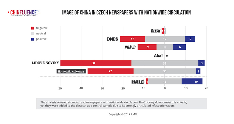 03_Image of China in Czech newspapers with nationwide circulation_bar chart