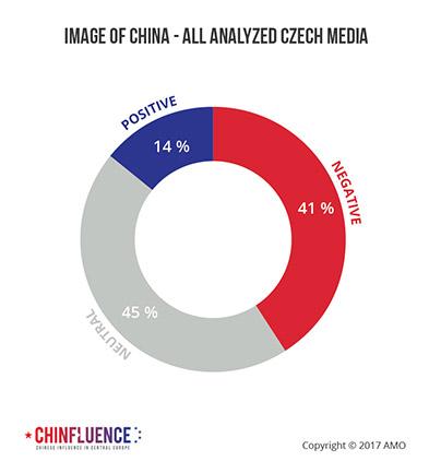 04_Image-of-China-all-analyzed-Czech-media_393px.jpg