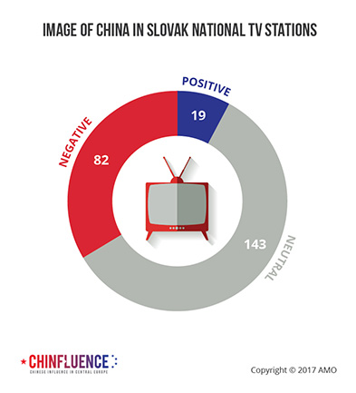 04_Image-of-China-in-Slovak-national-TV-stations-01_393px.jpg