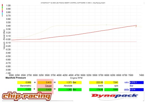 GT86 Turbo vs Supercharger: Boost curve