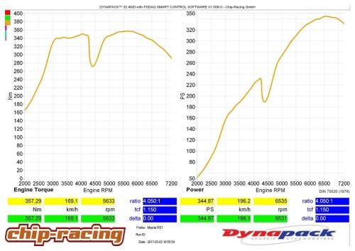 CRTEK2: Mazda RX7 Tuning