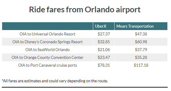 UberX Is Now Officially Picking Up Passengers From Orlando Airport 1