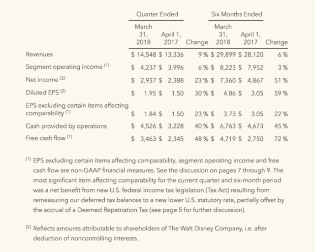 Walt Disney Company's 2nd Quarter Earnings
