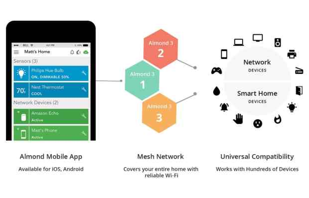 Almond 3 Smart Home WiFi System_Schematic