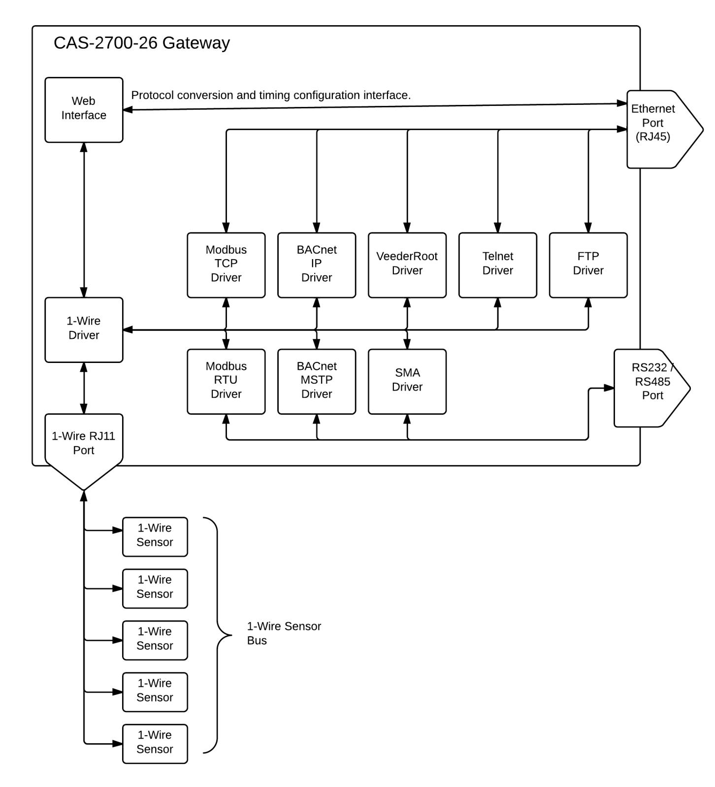 Rj11 Connection