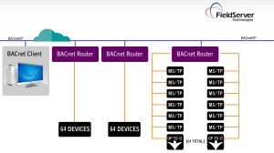 FieldServer BAC Routers  Chipkin Automation Systems