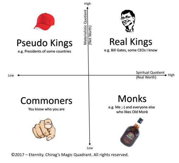 Chirag's magic quadrant