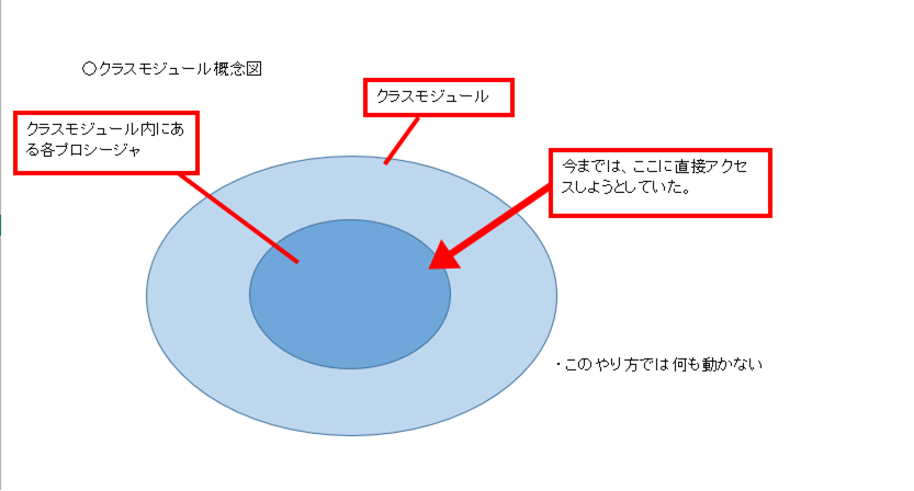 クラスモジュール概念図1