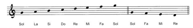 Le note sul pentagramma musicale chitarra