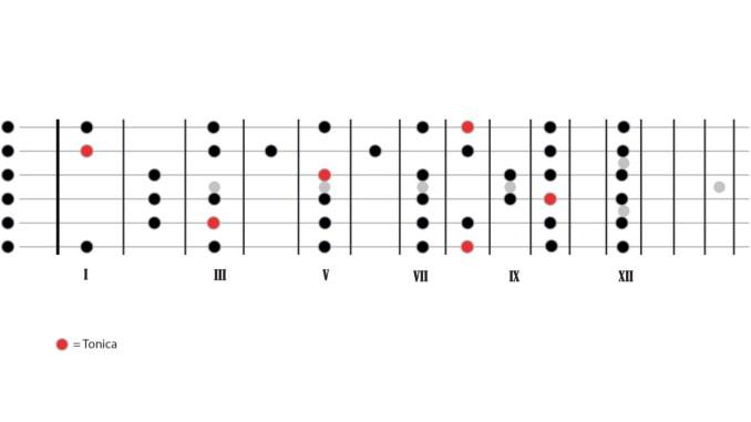 scala Do maggiore chitarra