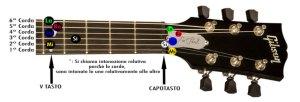 come-accordare-la-chitarra-elettrica