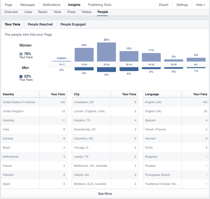 Everything You Need to Know About Facebook Analytics