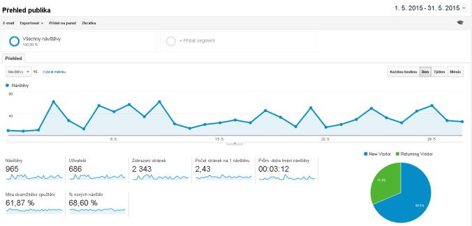 Google Analytics projektu Krásnepláže.cz